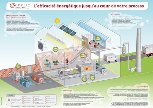 process efficacite energetique