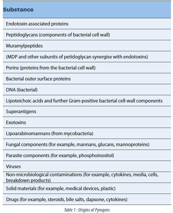 Cell culture faqs: bacterial endotoxin contamination | sigma-aldrich.