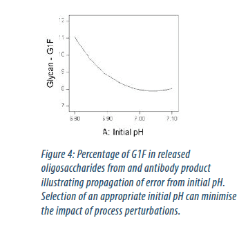 Platform processes : Figure 4