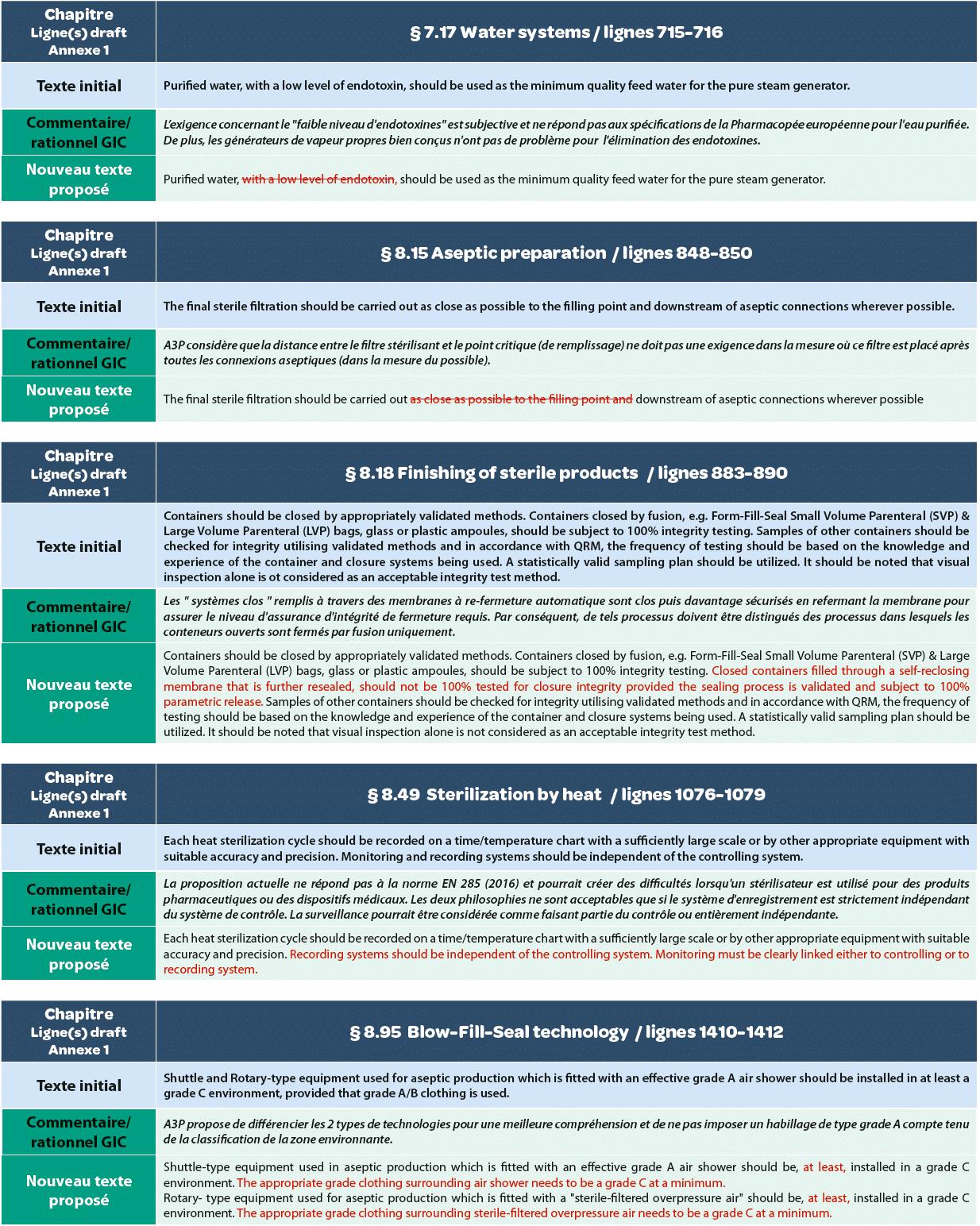 EU Annex 1 draft: GIC A3P Proposals Appendix 1 - A3P