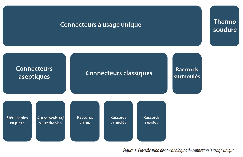 Technologies de connexion à usage unique : situation actuelle et tendances