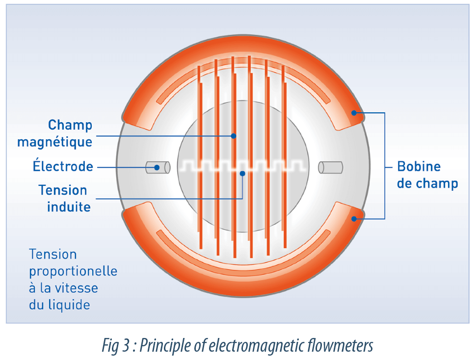New technologies for single-use biopharmaceutical process flow measurement
