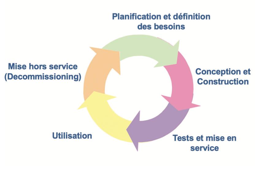 Le maintien du statut validé, une étape du cycle de validation.