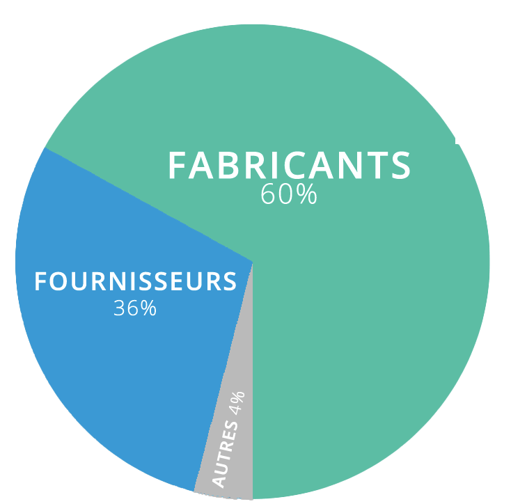 A3P : Fabricants/Fournisseurs