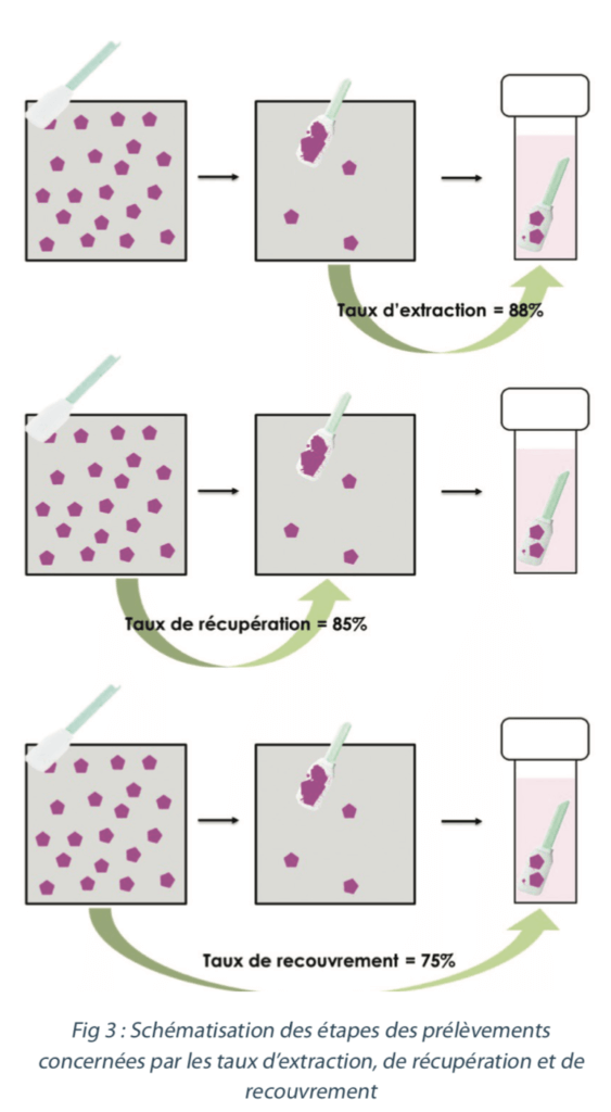 Procédés de nettoyage : figure 3