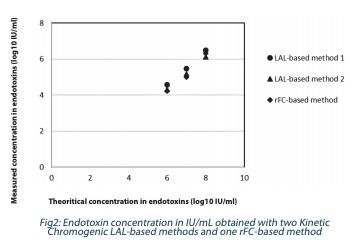 Endotoxins : Figure 2