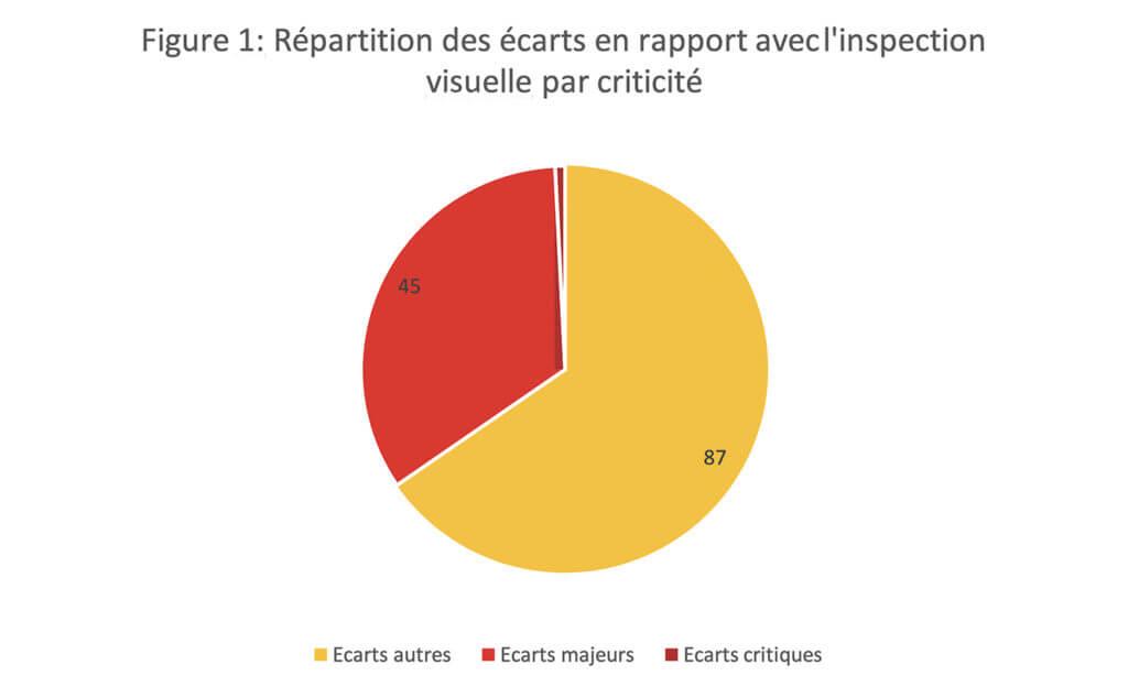 Inspection visuelle ANSM : Figure 1