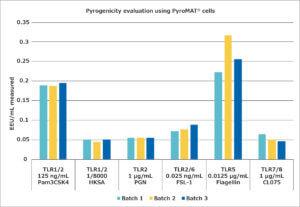 Pyrogènes : Figure 2