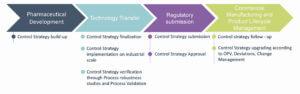 Control Strategy : Figure 1
