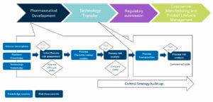 Control Strategy : Figure 3