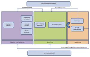 Method Analytical : Figure 2