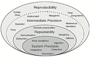 Bonnes pratiques validation : Figure 3
